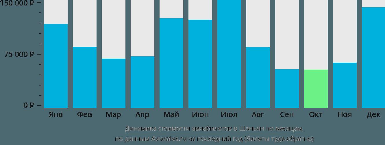 Динамика стоимости авиабилетов в Шэньян по месяцам
