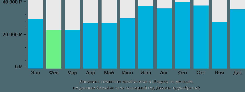 Динамика стоимости авиабилетов в Шарджу по месяцам