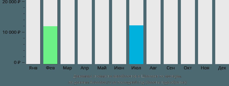 Динамика стоимости авиабилетов Шиллонг по месяцам