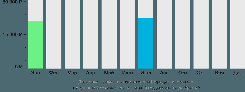 Динамика стоимости авиабилетов Шеридан по месяцам