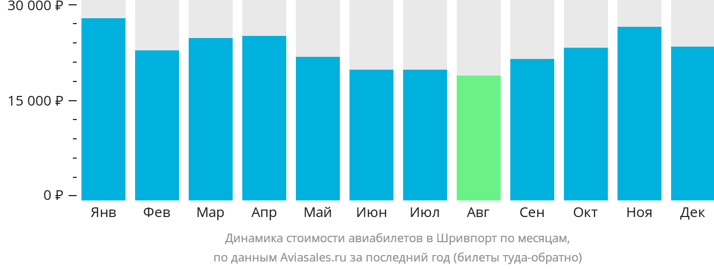 Динамика стоимости авиабилетов в Шревспорт по месяцам