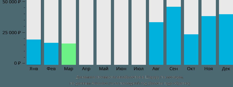 Динамика стоимости авиабилетов в Шаруру по месяцам