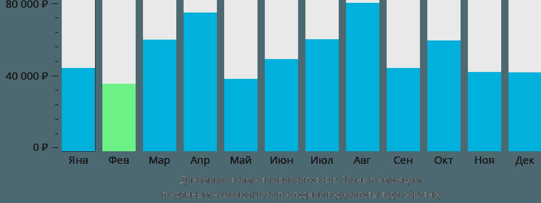 Динамика стоимости авиабилетов в Сиань по месяцам