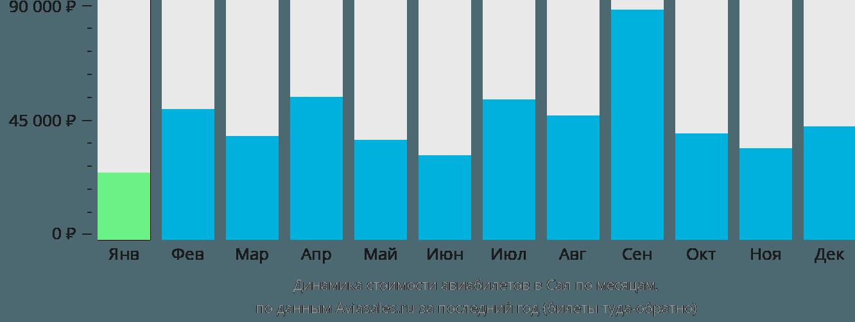 Динамика стоимости авиабилетов в Сал по месяцам