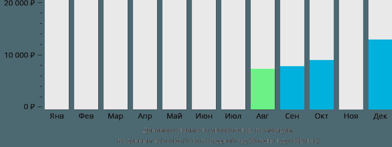 Динамика стоимости авиабилетов Симара по месяцам