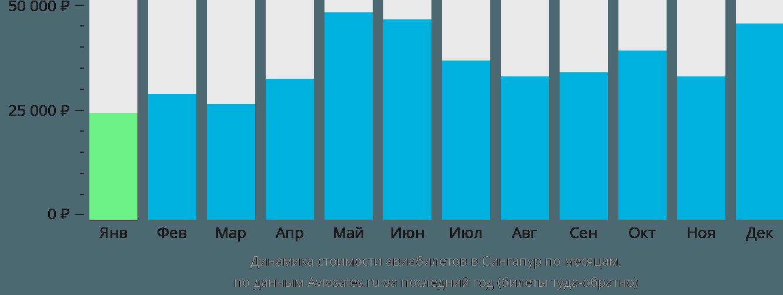 Динамика стоимости авиабилетов в Сингапур по месяцам