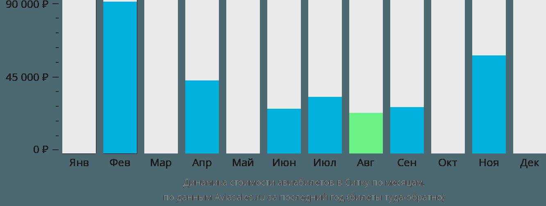 Динамика стоимости авиабилетов в Ситку по месяцам