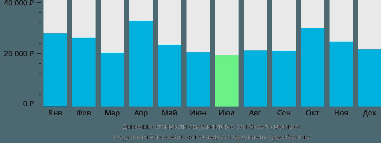 Динамика стоимости авиабилетов в Сан-Хосе по месяцам