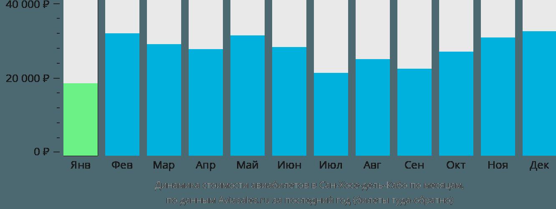 Динамика стоимости авиабилетов в Сан-Хосе-дель-Кабо по месяцам