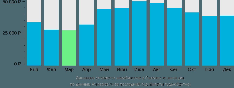 Динамика стоимости авиабилетов в Сараево по месяцам