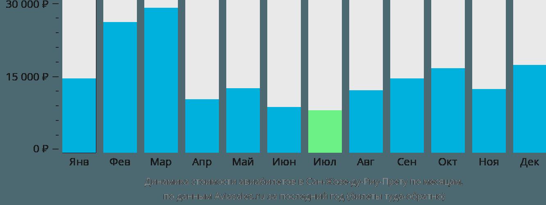 Динамика стоимости авиабилетов в Сан-Жозе-ду-Риу-Прету по месяцам