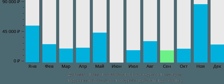 Динамика стоимости авиабилетов в Сан-Анджело по месяцам