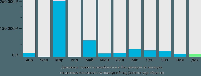 Динамика стоимости авиабилетов в Шицзячжуан по месяцам