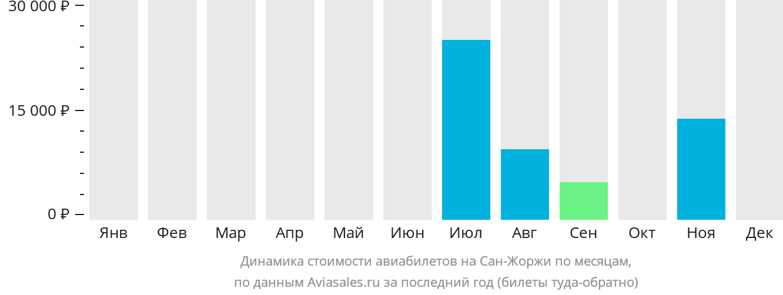 Динамика стоимости авиабилетов на Остров Сан-Жоржи по месяцам