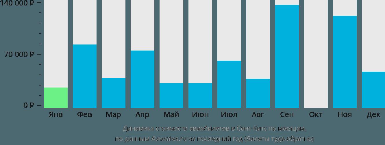 Динамика стоимости авиабилетов в Сент-Китс по месяцам