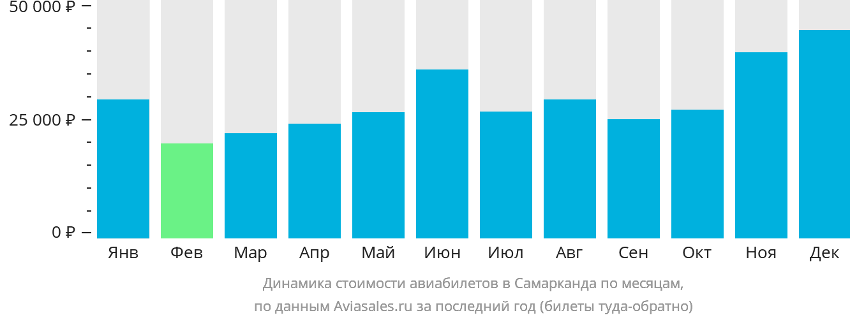 Динамика стоимости авиабилетов в Самарканда по месяцам