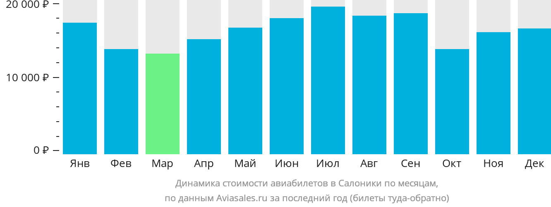 Динамика стоимости авиабилетов в Салоники по месяцам