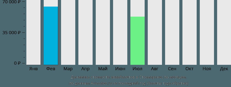 Динамика стоимости авиабилетов в Стокмаркнес по месяцам