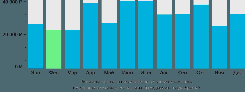 Динамика стоимости авиабилетов в Скопье по месяцам