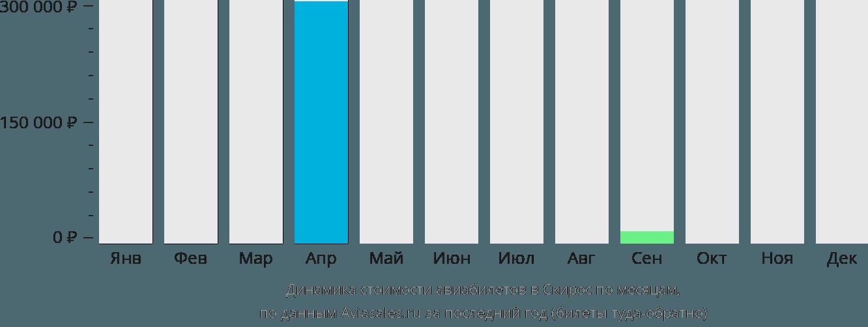 Динамика стоимости авиабилетов Скирос по месяцам
