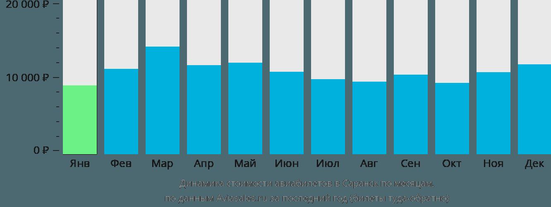 Динамика стоимости авиабилетов в Саранск по месяцам