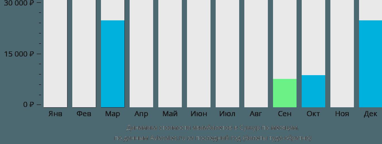 Динамика стоимости авиабилетов в Суккур по месяцам