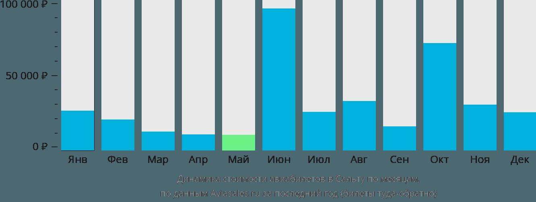 Динамика стоимости авиабилетов в Сальту по месяцам