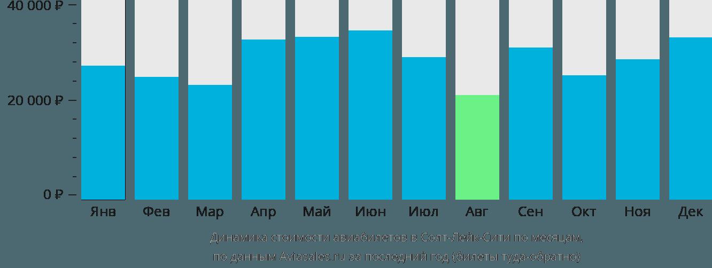 Динамика стоимости авиабилетов в Солт-Лейк-Сити по месяцам