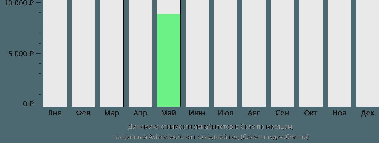 Динамика стоимости авиабилетов в Солу по месяцам