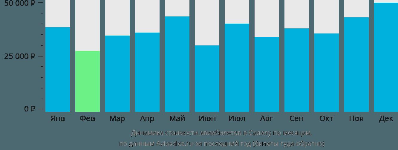 Динамика стоимости авиабилетов в Салалу по месяцам