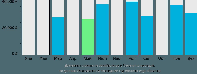 Динамика стоимости авиабилетов в Салина по месяцам