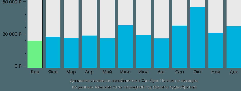 Динамика стоимости авиабилетов в Сан-Луис-Потоси по месяцам