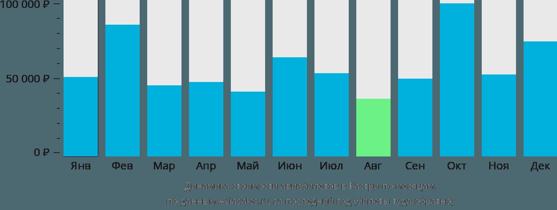 Динамика стоимости авиабилетов в Кастри по месяцам