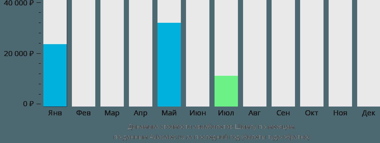 Динамика стоимости авиабилетов Шимла по месяцам