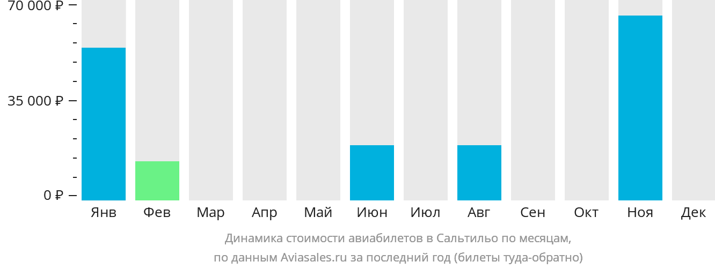 Динамика стоимости авиабилетов в Сальтильо по месяцам