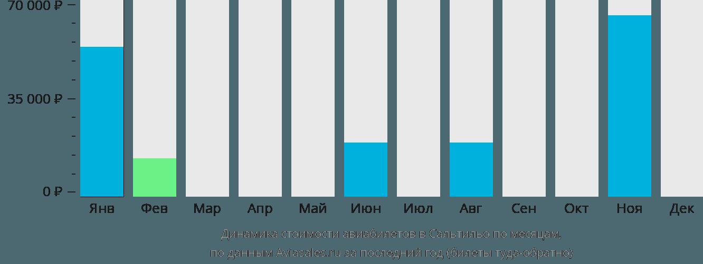 Динамика стоимости авиабилетов Салтилло по месяцам