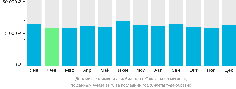 Динамика стоимости авиабилетов в Салехард по месяцам