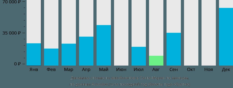 Динамика стоимости авиабилетов в Санта-Марию по месяцам