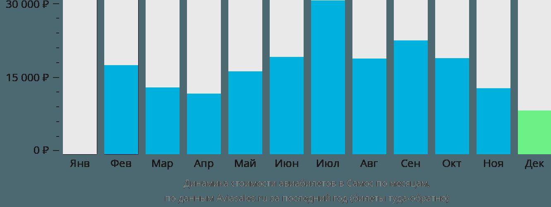 Динамика стоимости авиабилетов в Самос по месяцам