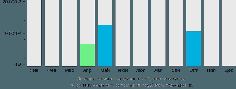 Динамика стоимости авиабилетов в Сампит по месяцам