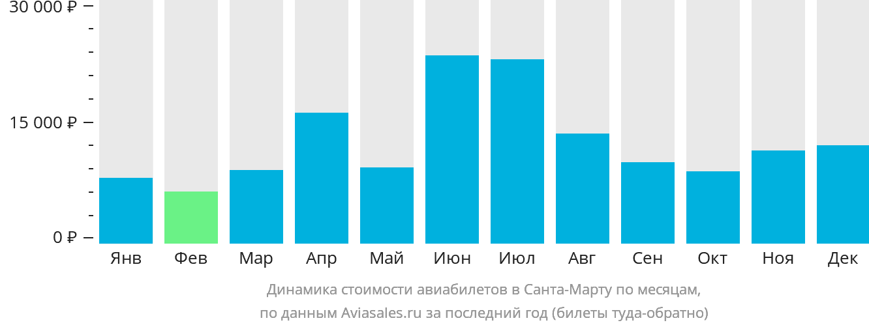 Динамика стоимости авиабилетов в Санта Марту по месяцам