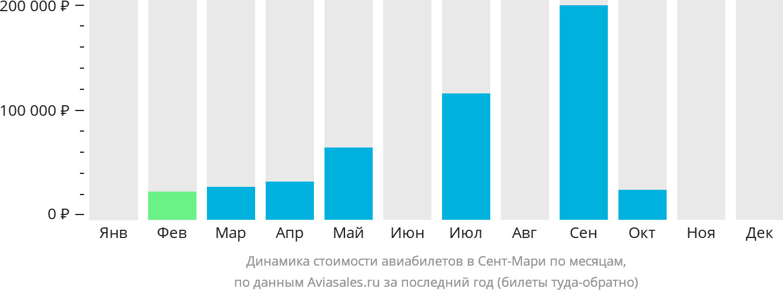 Динамика стоимости авиабилетов Остров Сент-Мари по месяцам
