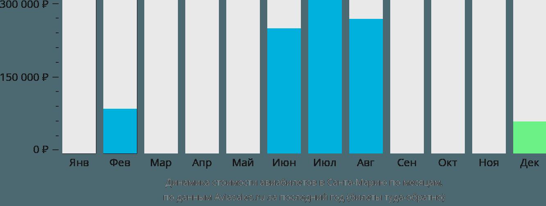 Динамика стоимости авиабилетов Санта Мария по месяцам