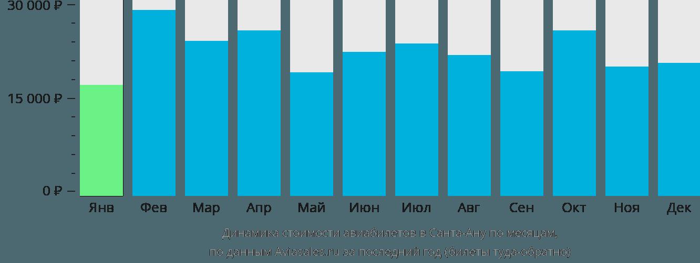 Динамика стоимости авиабилетов в Санта-Ану по месяцам