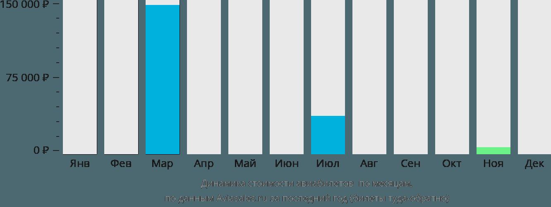 Динамика стоимости авиабилетов Сан-Николау по месяцам