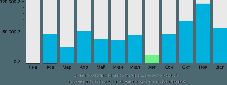 Динамика стоимости авиабилетов в Шеннон по месяцам