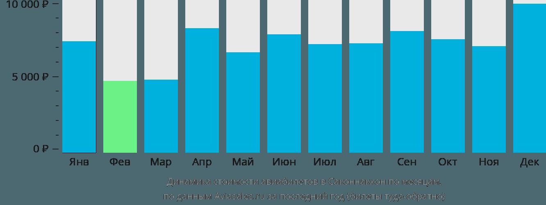 Динамика стоимости авиабилетов в Саконнакхон по месяцам