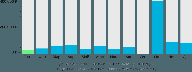 Динамика стоимости авиабилетов в Санта-Клару по месяцам