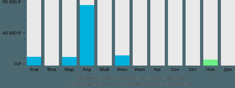 Динамика стоимости авиабилетов Тандве по месяцам