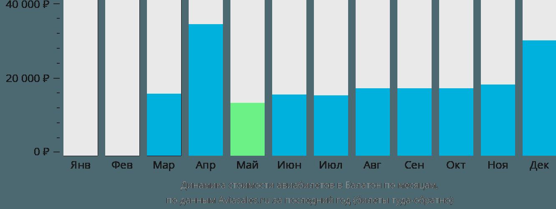 Динамика стоимости авиабилетов в Балатон по месяцам
